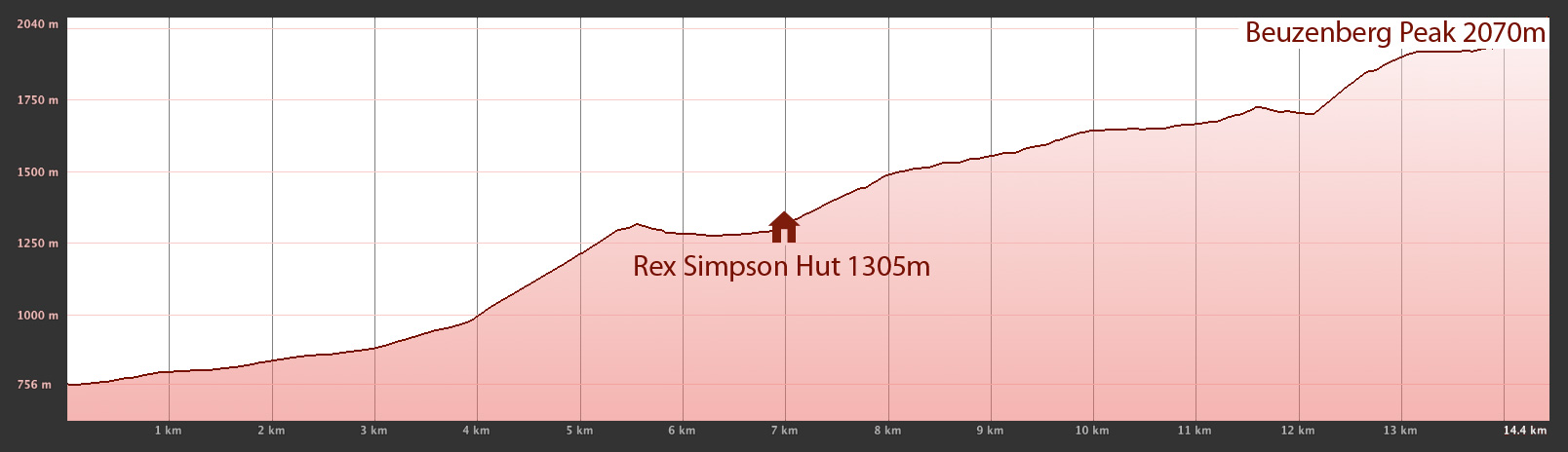 Tekapo Trek elevation profile